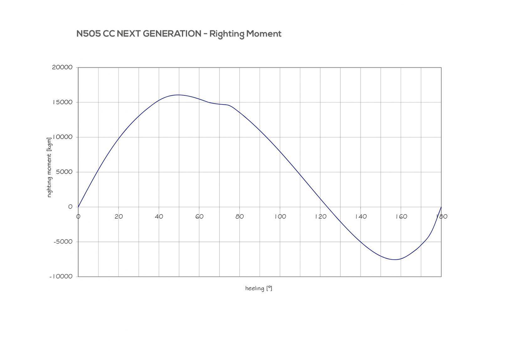 Moment Diagram Generator